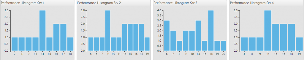 Realtime Analytics Histograms Showing Query Execution Time Distribution for Different Endpoints